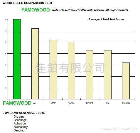 Famowood 水基木質填料 6