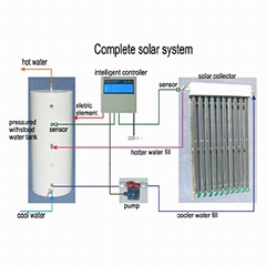 separated solar water heating system