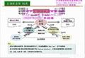 KDA 固体助剂自动输送控制系统 3