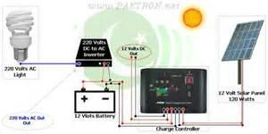 Solar Connection