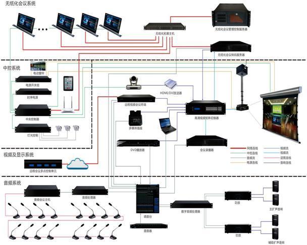 多媒體無紙化智能昇降隱藏會議指引集群管理系統 1