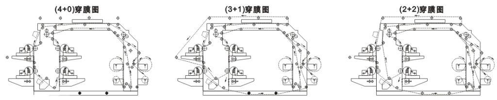 Four-Colour Flexographic Printing Machine 2