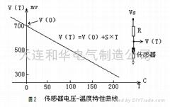 线性NTC温度传感器