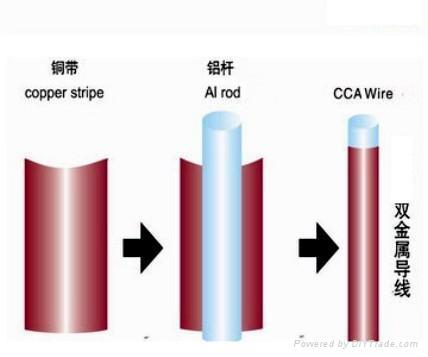 铜包铝电缆生产厂家 铜包铝电缆 YJVC电缆 1