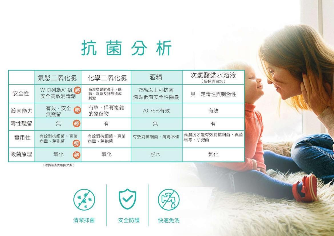 高效防护-抗菌液(气态二氧化氯) 4