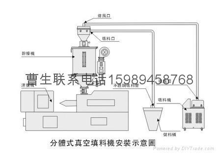 塑料吸料机 2