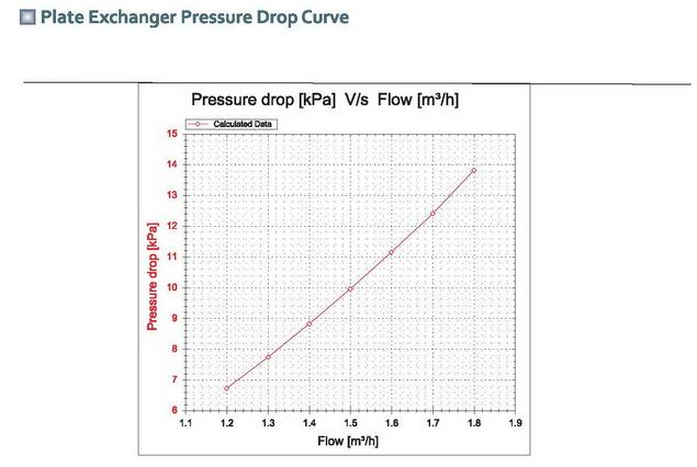 heat pump pressure drop