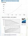 internal circulation pump curve