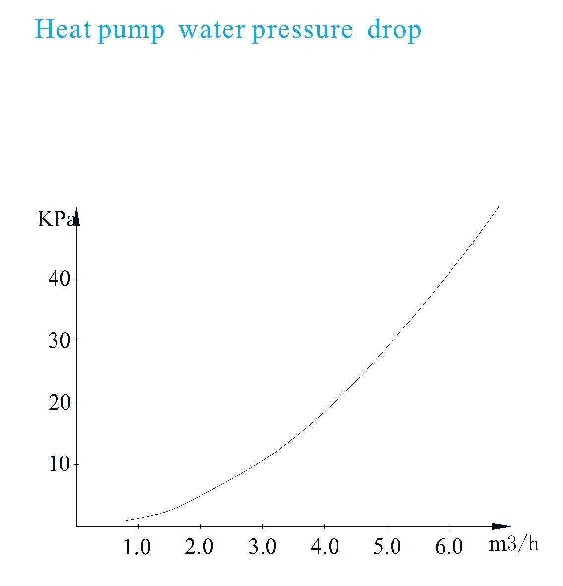 Air to water heat pump AS36S/B 7