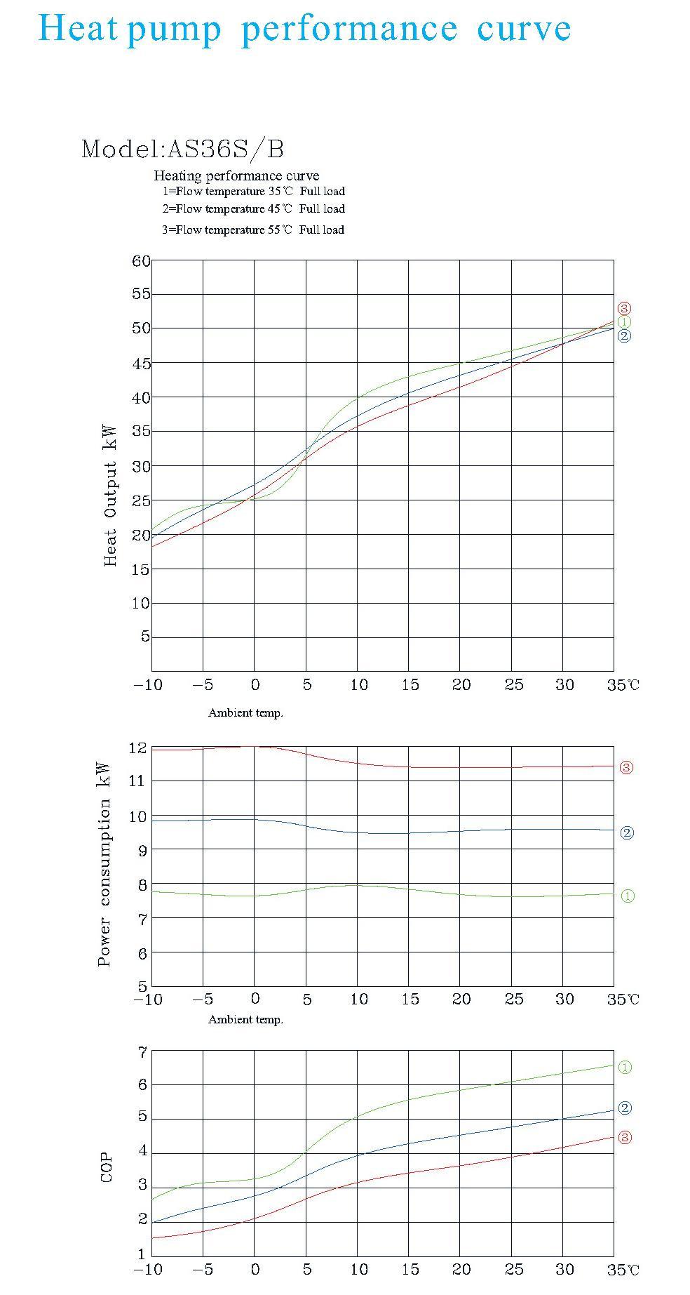 Air to water heat pump AS36S/B 9
