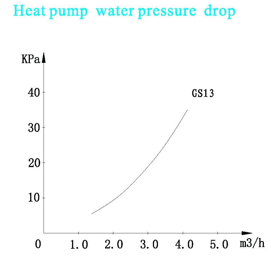 Geothermal heat pump GS13 8