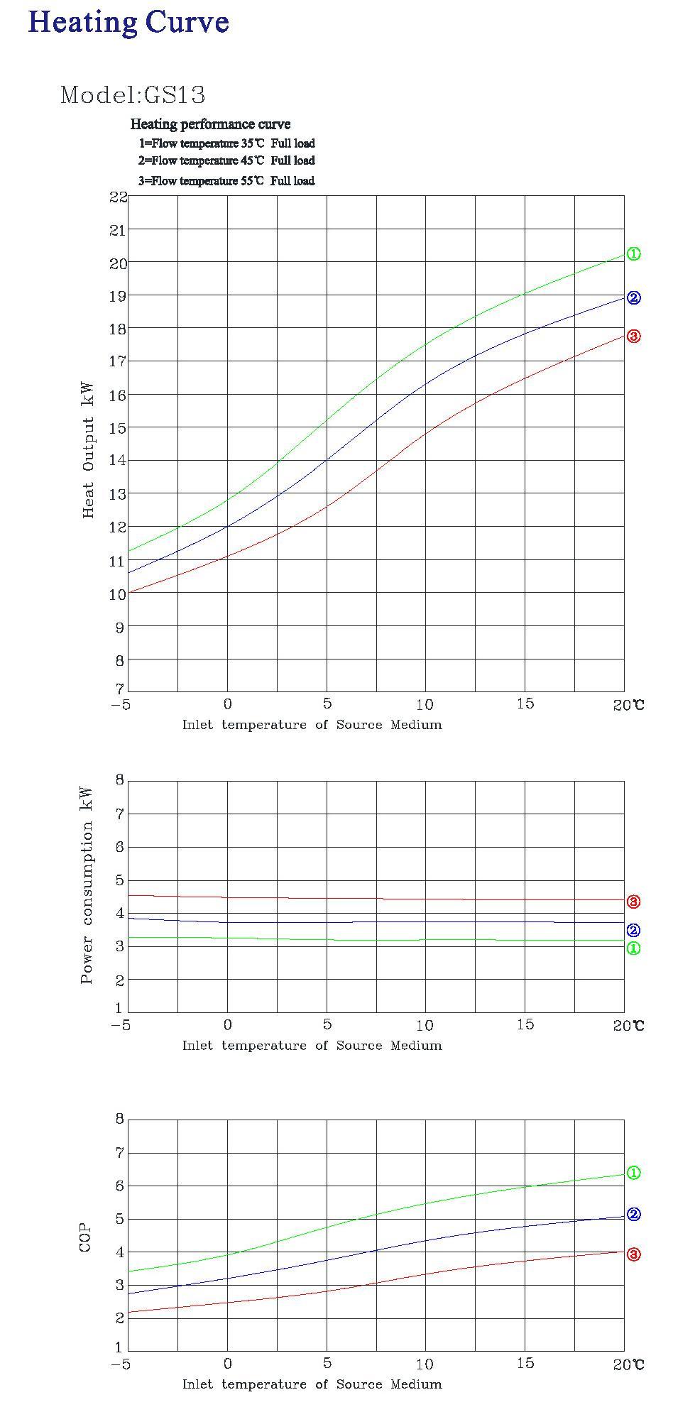 Geothermal heat pump GS13 12