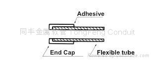 End Cap (Adhesion-type) 3
