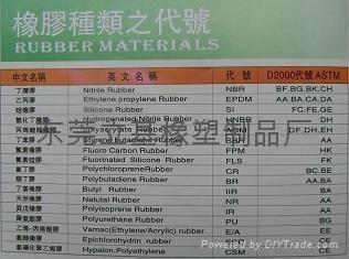 橡胶密封圈材料种类代号表