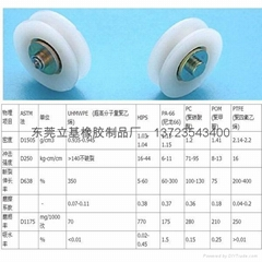 Nylon pulley, plastic pulley, track pulley, polyurethane pulley