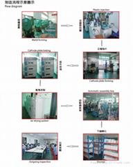 纽扣电池/全自动线生产/力电LIDEA品牌CR2430纽扣电池/认证齐全