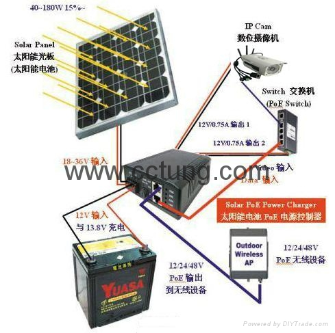 Wind Turbine & Solar Power Panel Integrated System for CCTV System  2