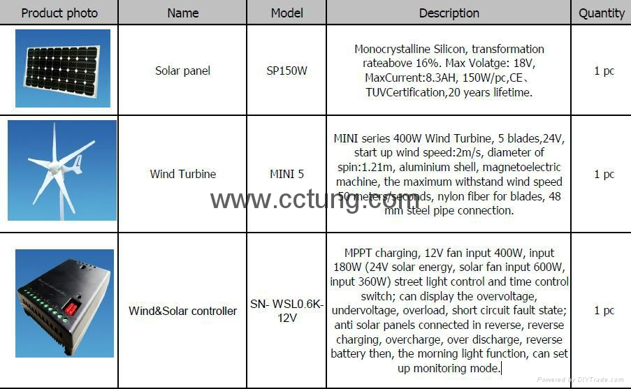 Wind Turbine & Solar Power Panel Integrated System for CCTV System  1