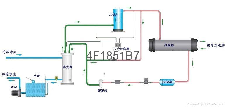 超声波电镀清洗冷水机 3