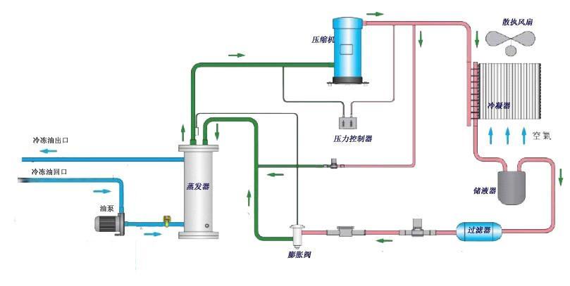 5HP工业油循环制冷机 2