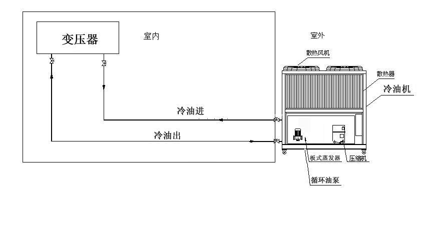 5HP工业油循环制冷机 3