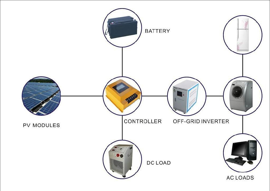 Off-grid  15KW 20KW solar power system 4