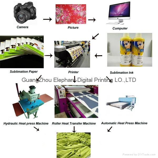 Best selling Multifunctional roller sublimation heat transfer machine for textil 5