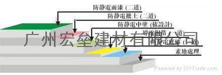 電子廠防靜電地坪漆 3