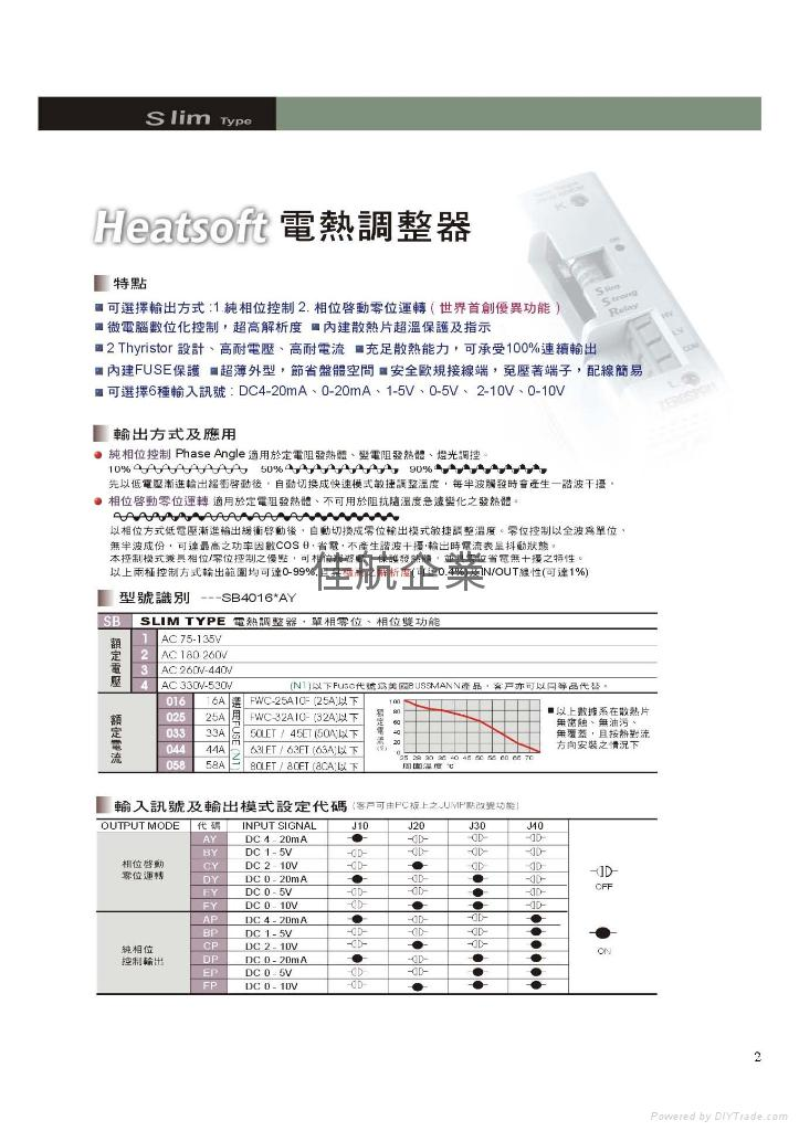 ZEROSPAN Thyristor power regulator Power controller SCR power regulator Zero crossing Single phase Single phase zero SB4016*FP SB2016*FP SB4016*AP SB4025*AP SB4033*AP SB4058*BP SB4044*AY HEATSOFT ARICO SCR A-14016 SCR A-14025 SCR A-14035 SCR A-14050 JLD SCR A-14063
