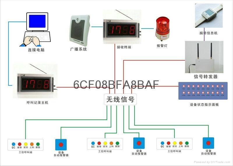 工厂工位智能呼叫系统 1