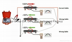 Cable Fault Locator And Thumpers : High voltage cable fault locators pictures to pin on