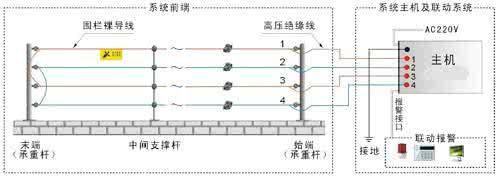 东莞电子围栏 1