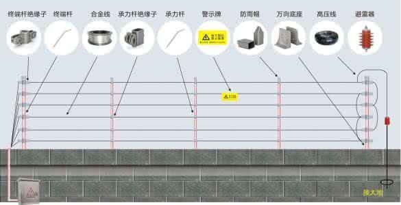 东莞电子围栏 4