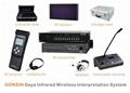 IR Wireless Interpretation System