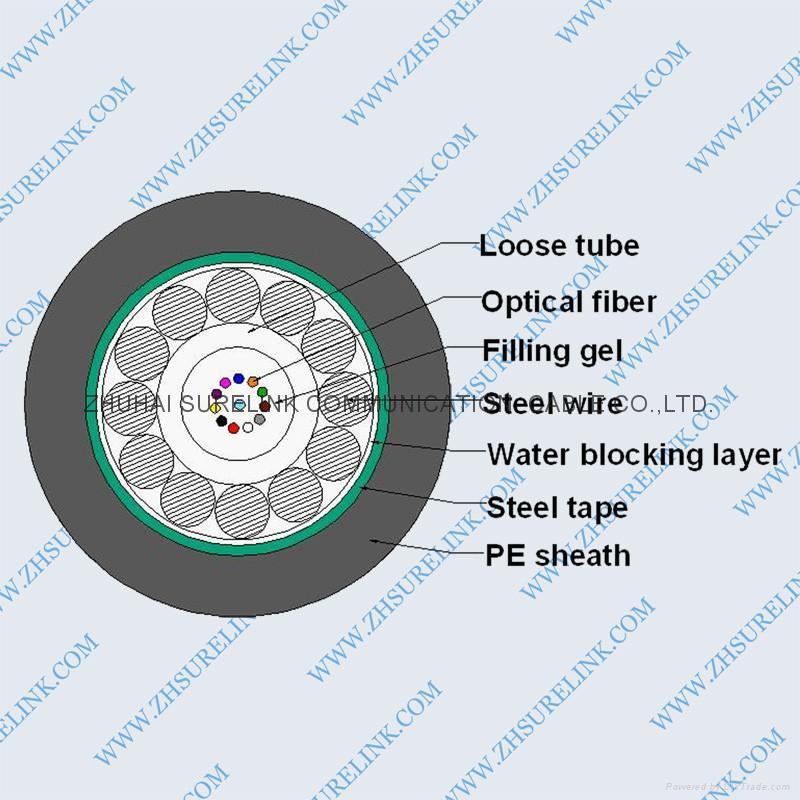OPTICAL FIBER CABLE GYXTS 1