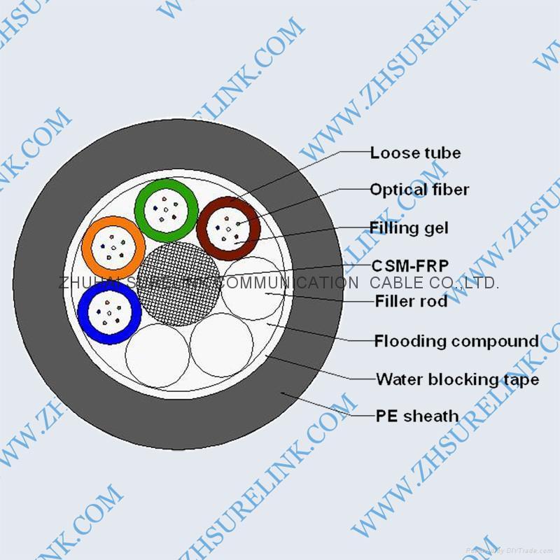 OPTICAL FIBER CABLE GYFTY 1