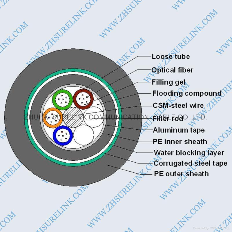 OPTICAL FIBER CABLE GYTA53 1