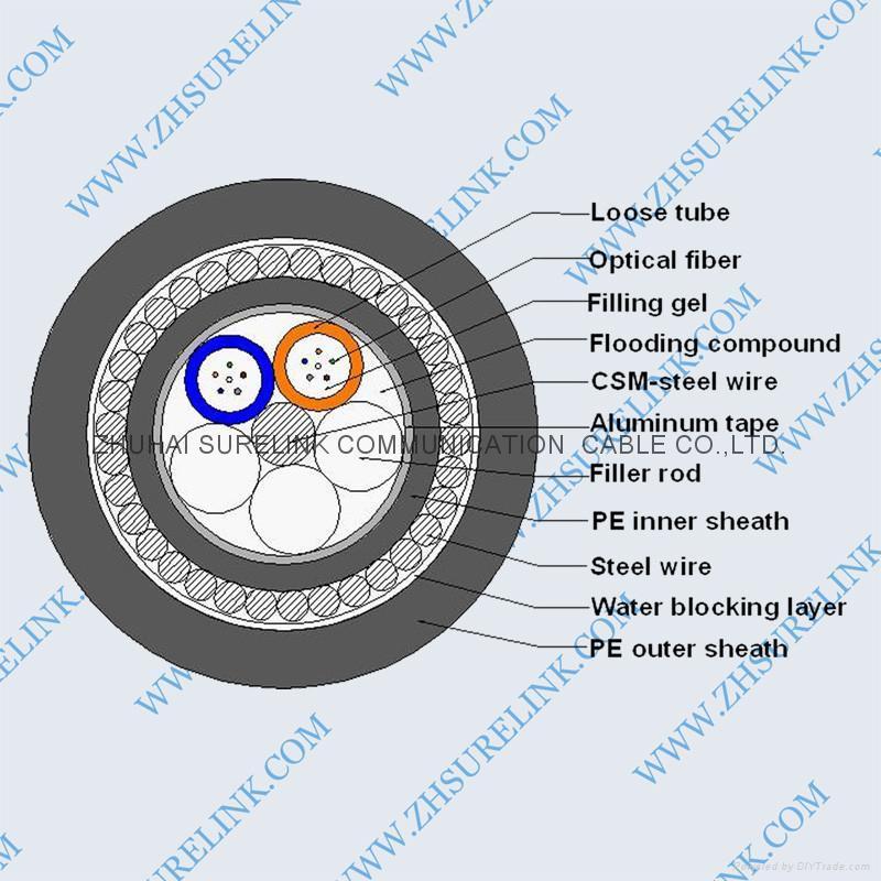 OPTICAL FIBER CABLE GYTA33 1