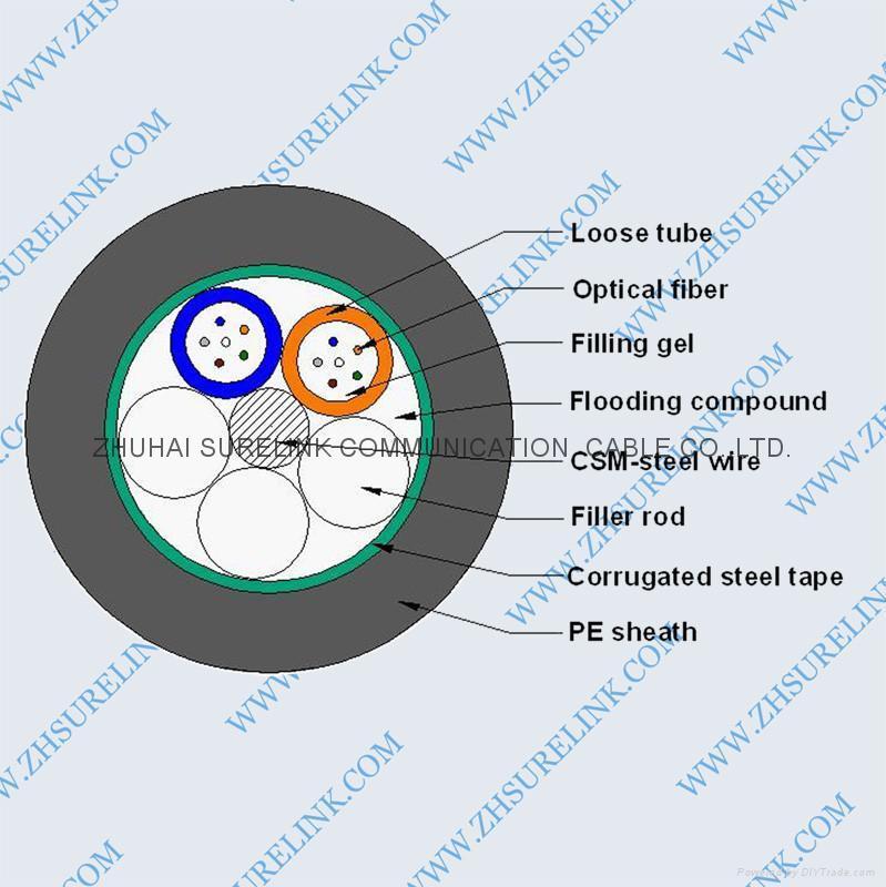 OPTICAL FIBER CABLE GYTS 1