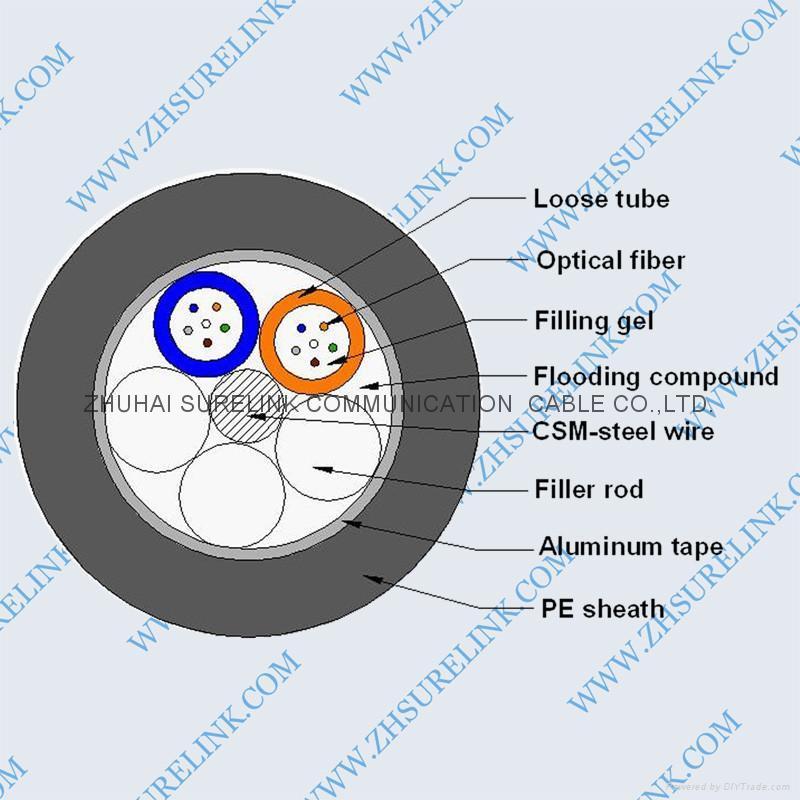 OPTICAL FIBER CABLE GYTA 1