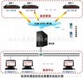 专业机房温湿度环境监控网络报警系统 5