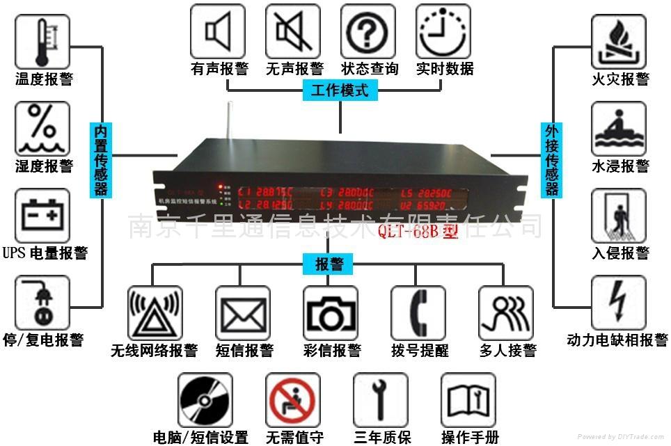 专业机房温湿度环境监控网络报警系统 4