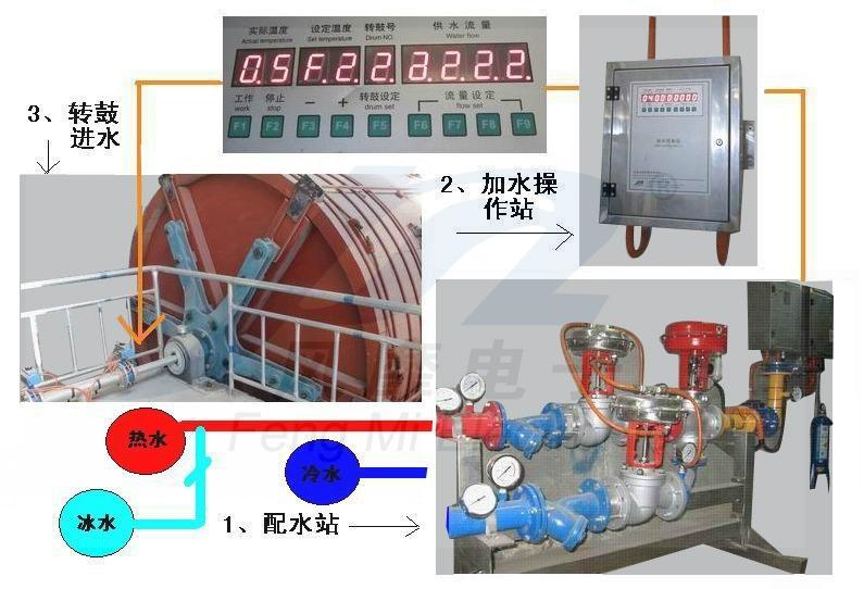 电脑控制制革自动供水设备 3