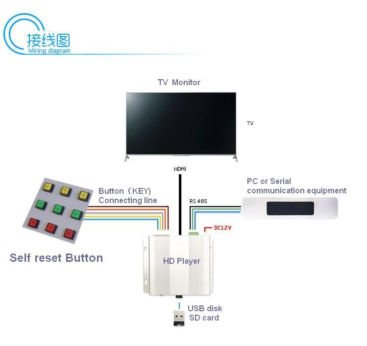 Exhibition Video Promo controller/Button RS485 command /Promotional file HD play 6