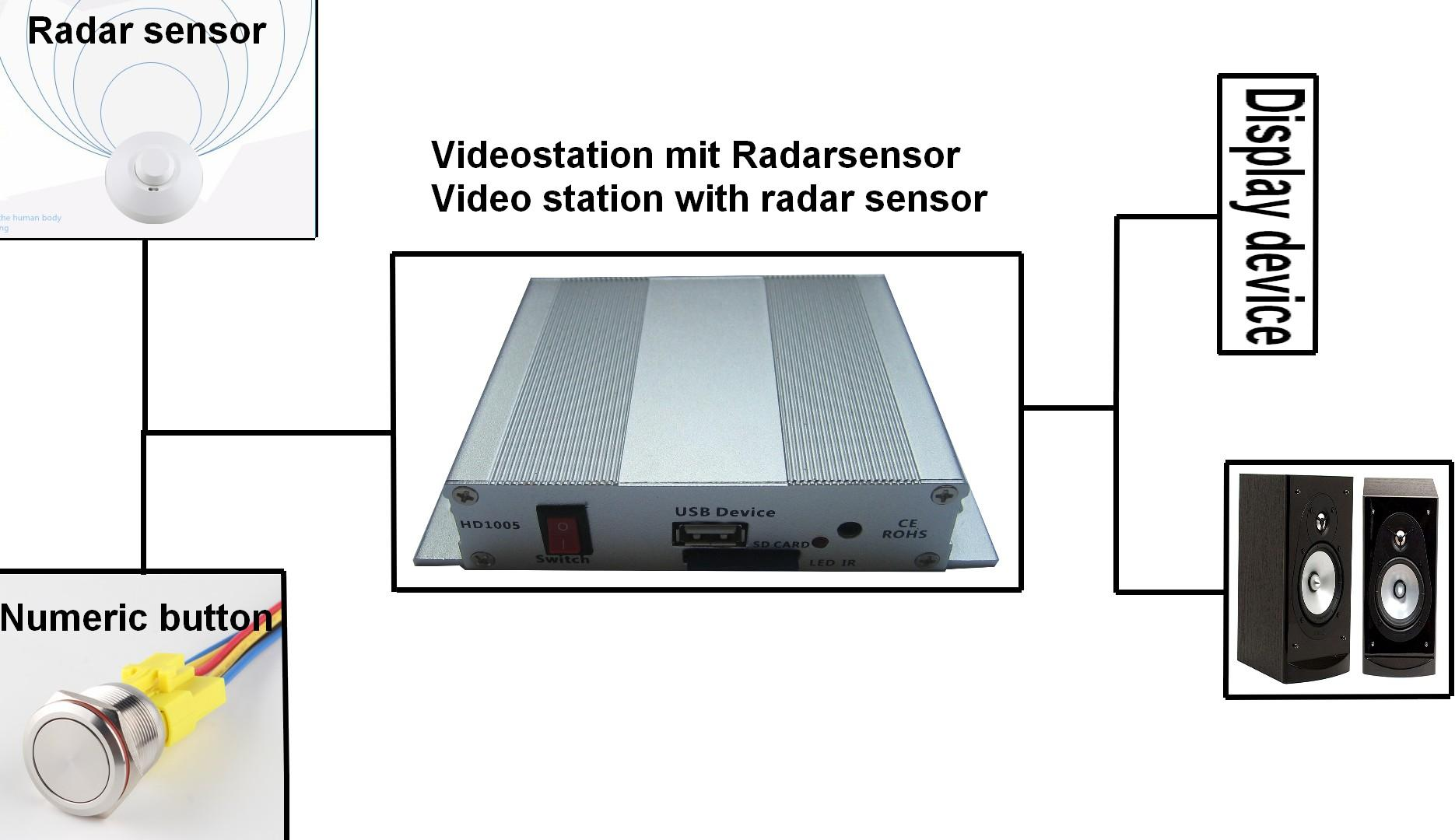 Human body dynamic Radar sensor Solid-State-programming Videoplayer 1