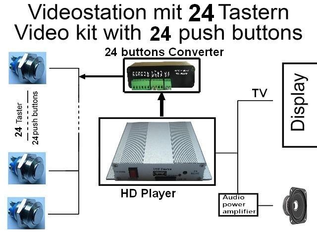 Propaganda video player 24 push buttons Select instruction Video media file play