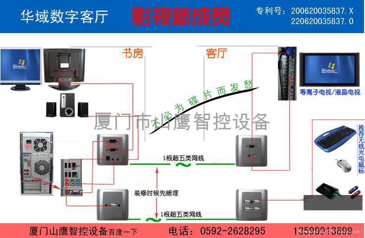嵌入式数字娱乐客厅电脑共享器系统1USB 5
