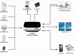two way communciation home alarm system with SOS function