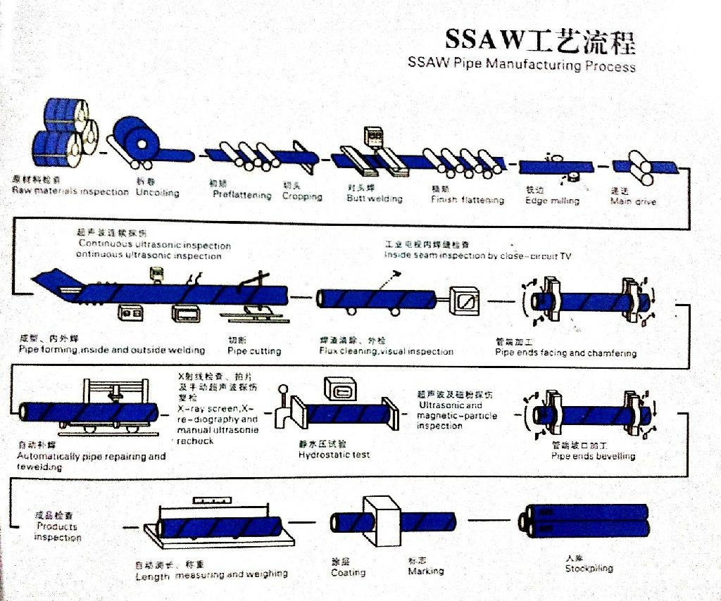 Submerged arc welded helical pipe SSAW HSAW DSAW pipe 2