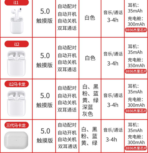 i7S i9S i11 i12 TWS With Charging Box Wireless mini Bluetooth headphones 4
